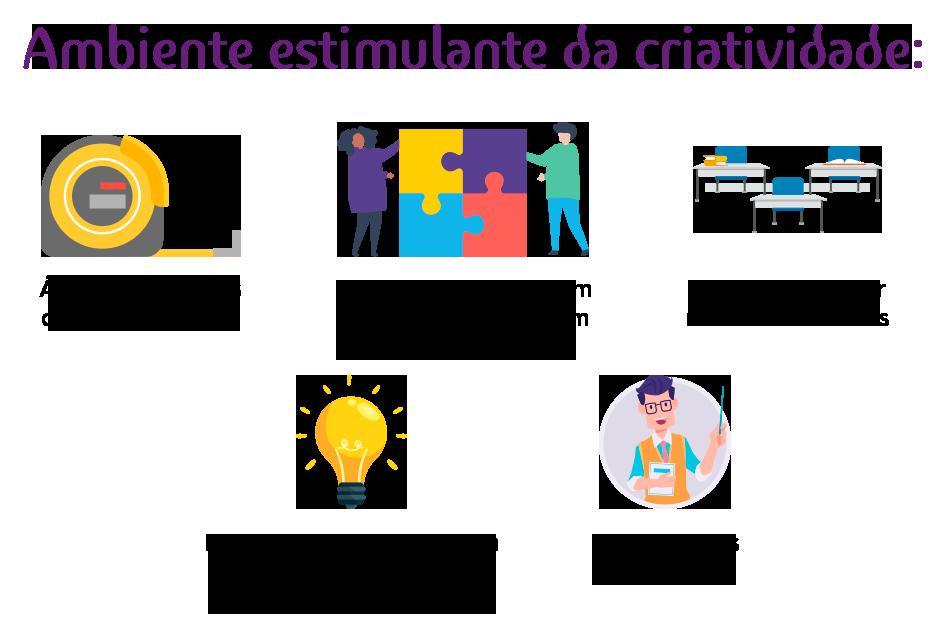 Lado a lado com as facilidades oferecidas pelo desenvolvimento tecnológico, o estímulo da criatividade é um dos principais itens da Educação do século 21.