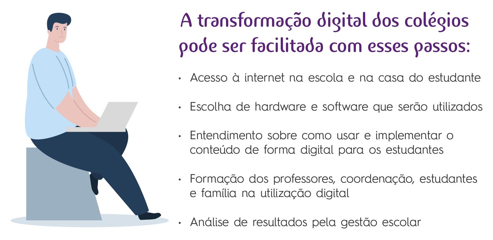 Nunca o termo transformação digital esteve tão em alta em todos os setores a partir da crise instalada pela pandemia da Covid 19.