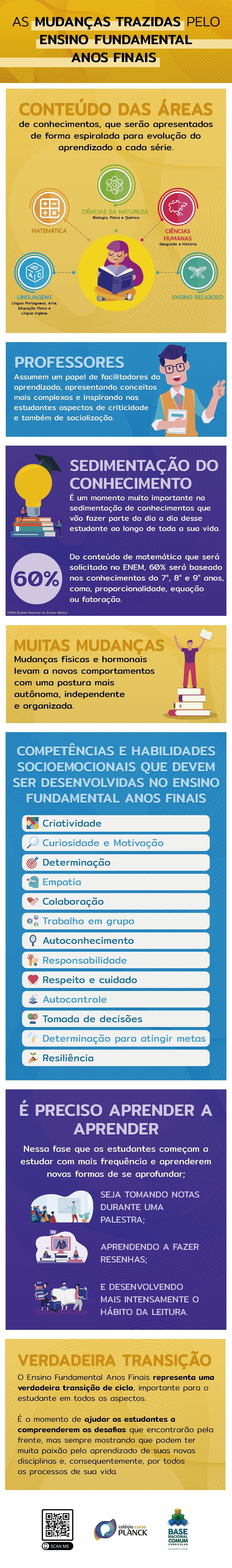 [Infográfico] Ensino Fundamental Anos Finais