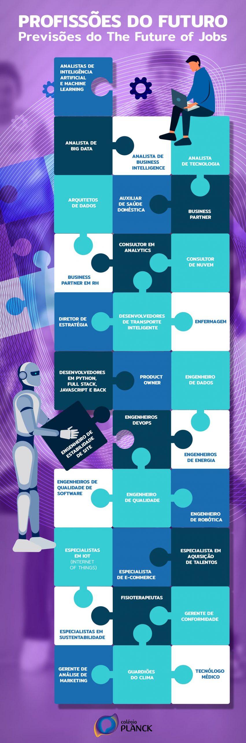 """De acordo com o Relatório The Future of Jobs, divulgado pelo Fórum Econômico Mundial em outubro, na verdade, o futuro já chegou. Segundo o relatório, criado em parceria com o ADP Research Institute, a pandemia afetou o mercado de trabalho muito mais rápido do que se esperava. O momento demonstra que mais de 80% dos negócios estão sofrendo planos de digitalização para implantação de novas tecnologias e 50% estão acelerando a implantação da automação para algumas funções. Segundo o relatório, em 2025, a automação e uma nova divisão do trabalho entre humanos e máquinas impactarão em 85 milhões de empregos em todo o mundo, em empresas de médio e grande porte em 15 setores e 26 economias. O relatório Future of Jobs mapeia os empregos e habilidades do futuro, acompanhando o ritmo das mudanças, e divulga esse levantamento sempre no Fórum Econômico. Para o estudo deste ano, o relatório aponta que algumas áreas ganharam grande destaque, com foco muito grande no empreendedorismo. A missão do ADP Research Institute é gerar descobertas baseadas em dados sobre o mundo do trabalho e derivar indicadores econômicos confiáveis a partir dessas percepções. Entre as áreas que estarão em ascensão estão a área da saúde, especialmente, o setor que está ligado com a tecnologia, e carreiras que valorizam o preparo físico.O estudo também demonstra que as profissões que estão ligadas à gestão de dados e Inteligência Artificial vão crescer expressivamente, como desenvolvedor de Big Data e engenheiro de dados. Relacionado a essa área também estão as profissões ligadas à engenharia e computação em nuvem, como consultor de nuvem e engenheiro de plataforma. Profissões ligadas ao marketing digital, desenvolvimento e implementação de estratégia, vendas e conteúdo também estarão em alta. Cresce também as funções ligadas ao desenvolvimento de produtos, como os product owner e engenheiros de qualidade de software. O """"Future of Jobs"""" também aponta que profissões que busquem os cuidados com o meio ambien"""