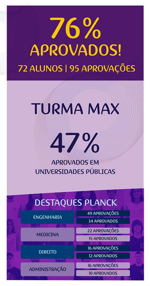 Resultado Aprovados no Vestibular Colégio Planck - 76% aprovados - Curso Pré Vestibular