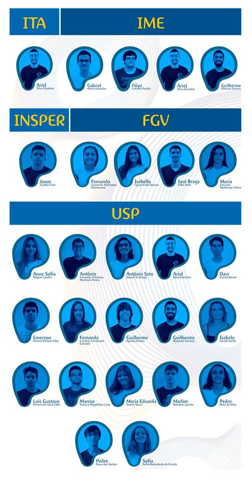 Resultado Aprovados no Vestibular Colégio Planck - ITA - IME - INSPER - FGV - USP